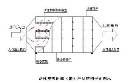 新利18体育app处理设备-活性炭吸附装置-工艺流程图