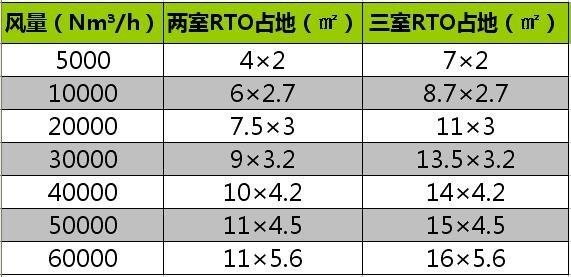 RTO催化燃烧设备-参数图