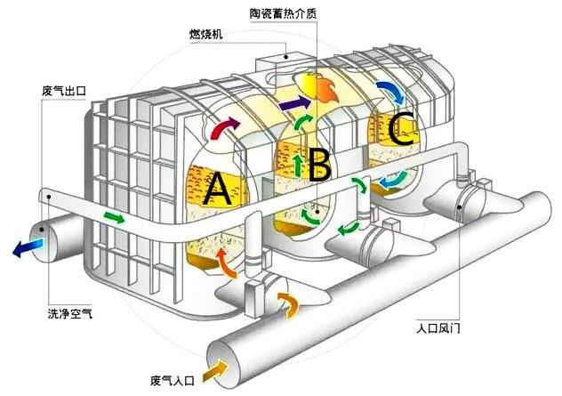 亚博yabo2014处理设备-RTO催化燃烧设备-工艺流程图