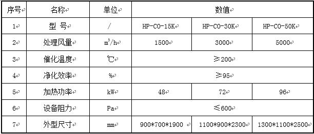 催化燃烧设备-催化床技术参数