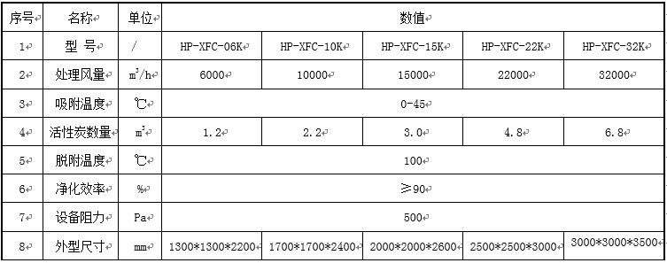 催化燃烧设备-活性炭吸附床技术参数