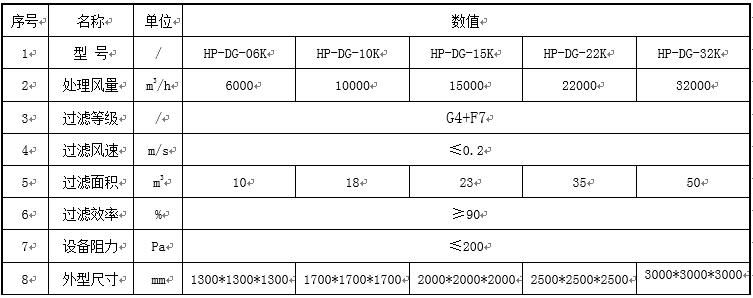 催化燃烧设备-袋式过滤器技术参数