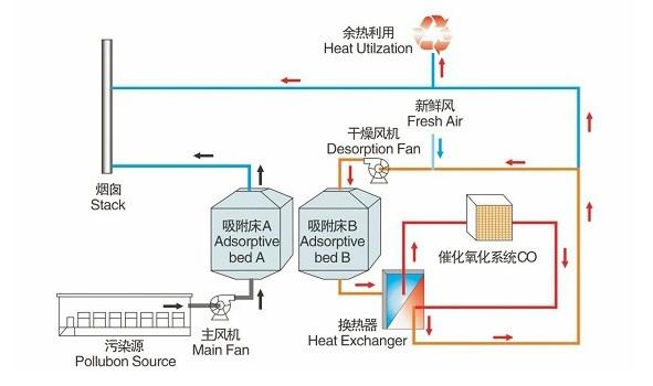 RCO催化燃烧设备-工艺流程图