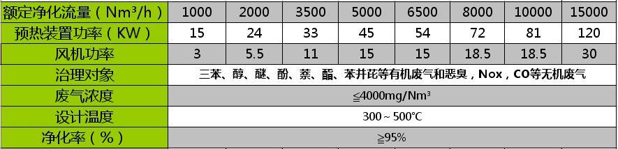 RCO催化燃烧设备参数