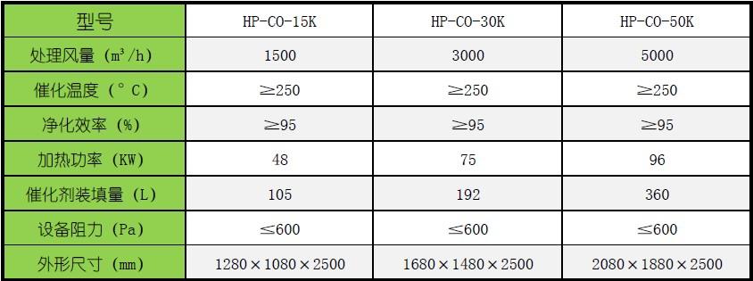 活性炭吸附催化燃烧设备-催化床的主要技术参数