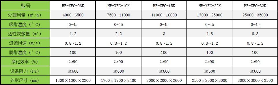 活性炭吸附再生催化燃烧设备-活性炭吸附床的主要技术参数