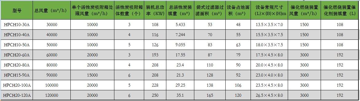活性炭吸附催化燃烧设备参数表