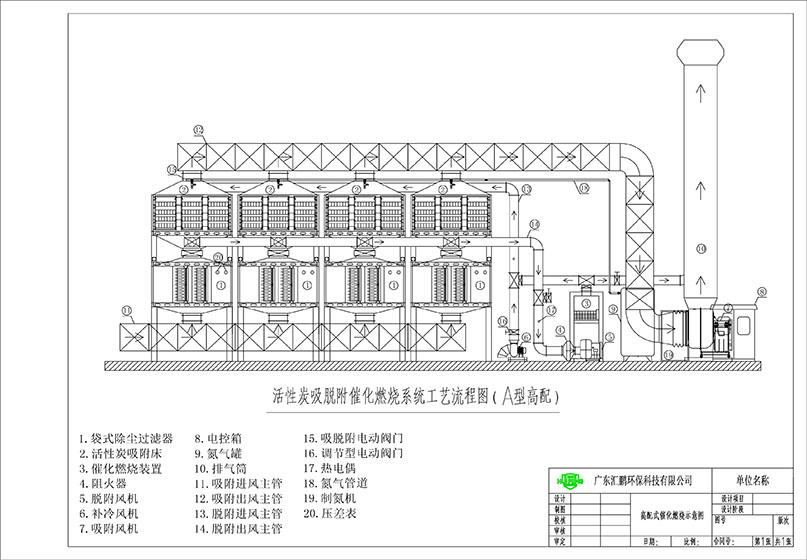 废气处理设备工艺流程