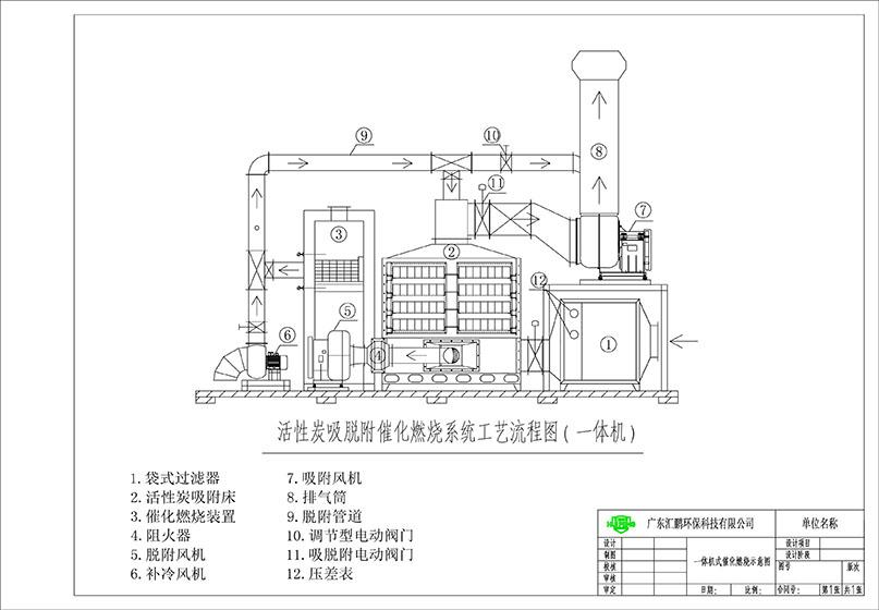 催化燃烧设备废气处理流程图