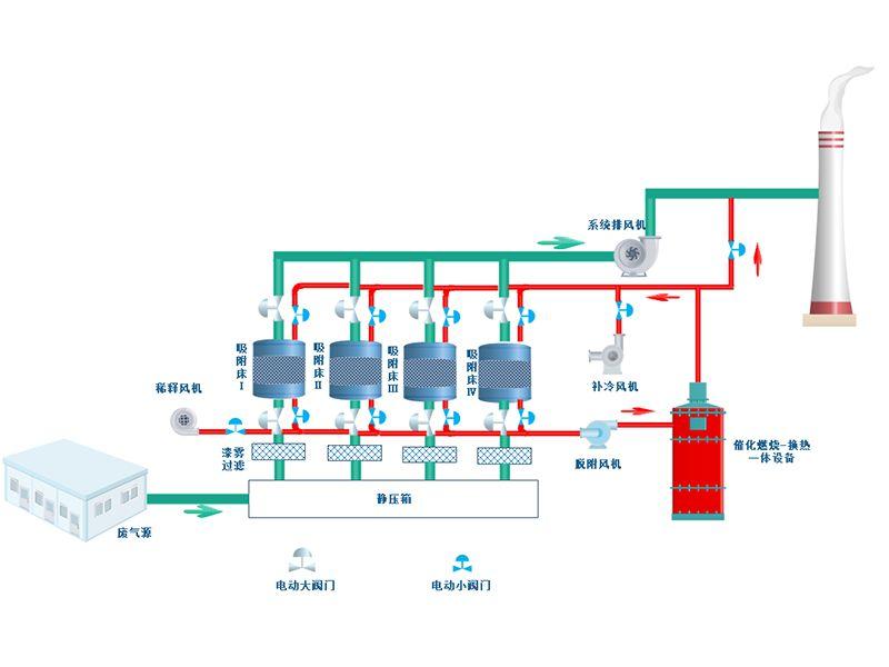 活性炭吸脱附催化燃烧设备-工艺图