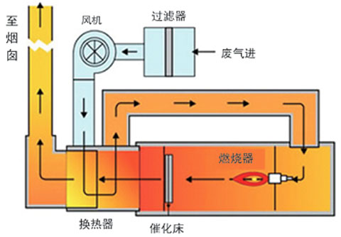 直接催化燃烧工艺图