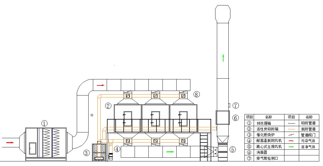 RCO催化燃烧设备结构